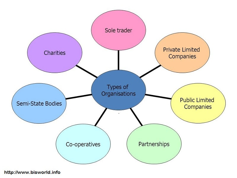 issues of company co ownership Yes, a company you work for can claim ownership of a project you do at home depending on your relationship with the company, any even a threat of action from a former employer will make it very hard for you to raise money or attract co-founders most techology companies are actually very cool.